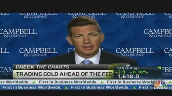 Trading Gold Ahead of the Fed Meeting