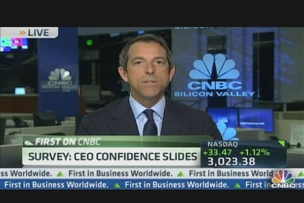 Survey: CEO Confidence Slides