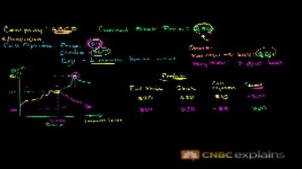 Basic Stock Shorting: CNBC Explains