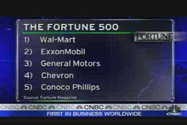 Fortune 500 Rankings