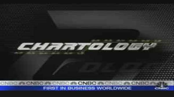 Charting 2008
