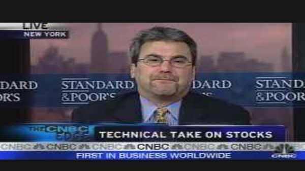 Technical Take On Stocks