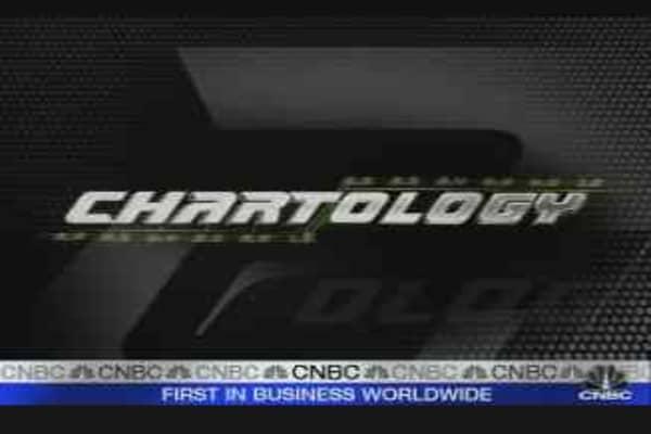 Chartology: Commodities
