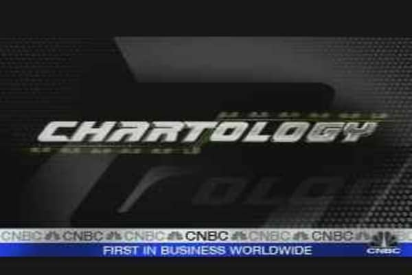 Chartology: Market Breakdown