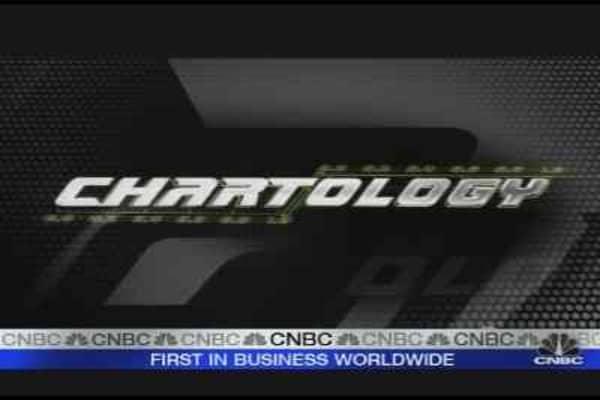 Chartology: A Broker Breakdown?