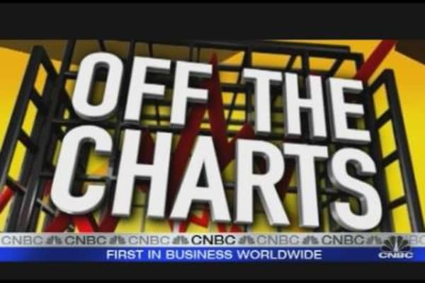 Off the Charts: UNH
