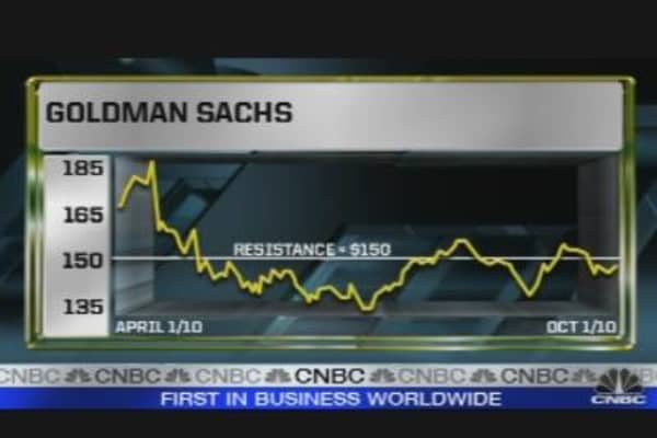 Chart of the Day: Goldman