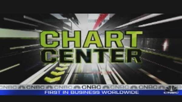 Chart Center