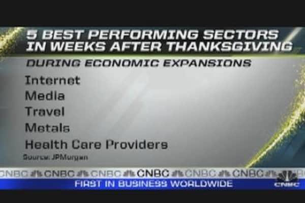 Top Five Performing Sectors