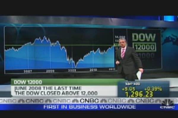 Dow 12K: Signals of Recovery?