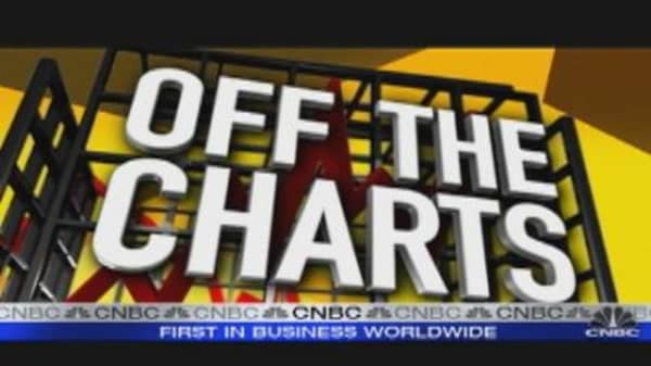 Off the Charts: Transports