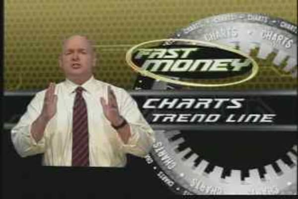 Trade School: Chart Patterns