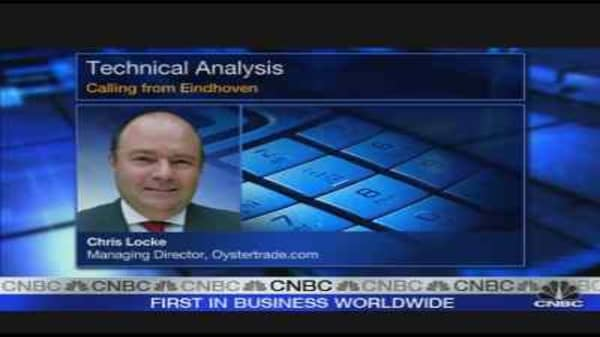 S&P to Rally to 1,000: Chartist