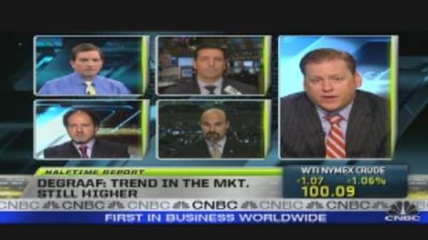Market Headed for Meltdown?