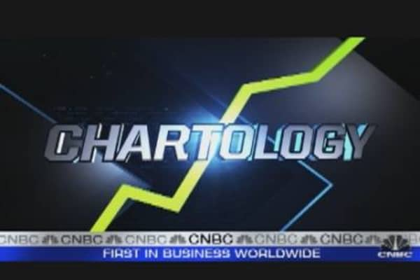 Chartology: Markets and Commodities