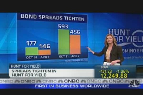 QE2 & Risk Appetite
