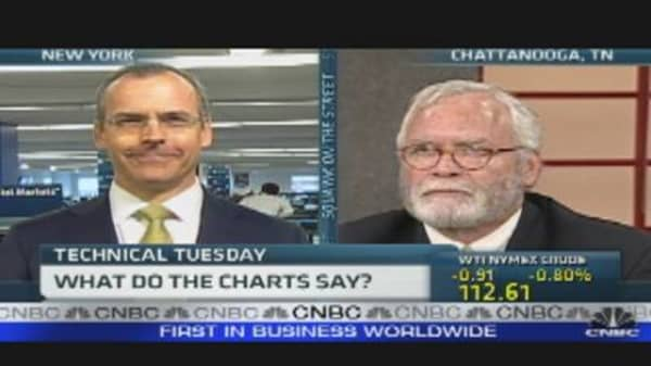 Technical Tuesday: What the Charts Say