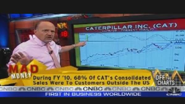 Off the Charts: CAT