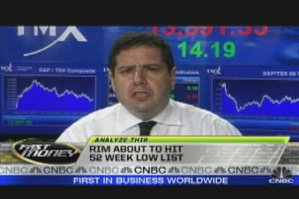 Analyze This: RIMM's Lows