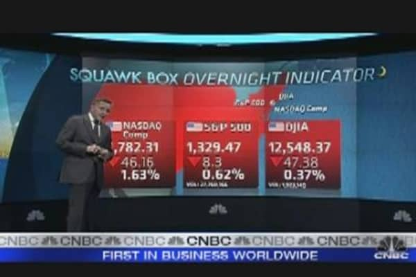 Markets Overview