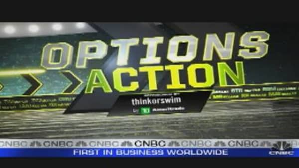 Options Action: RGLD