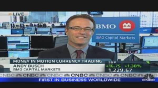 Money in Motion: Trading Risk-On Market