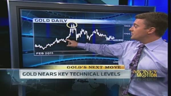 Gold Breakout Coming?