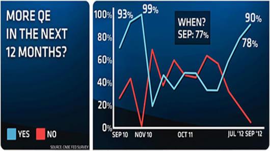 CNBC-fed-survey-sept-qe-prediction-0912.jpg
