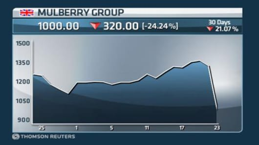 Mulberry Stock Plunge Sends Chill Down Luxury Sector