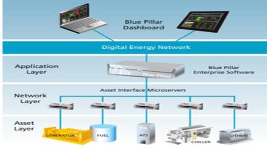 The Blue Pillar Digital Energy Network