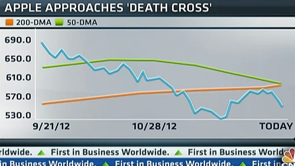 Trading Apple Near Its 'Death Cross': Pros