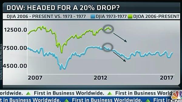 Dow to Drop 20 Percent: Fitzpatrick