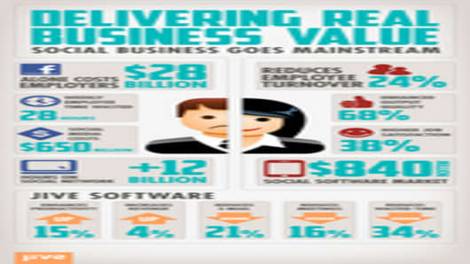 Jive Software Infographic