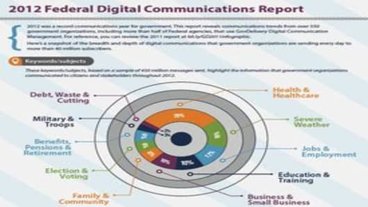 2012 Federal Digital Communications Infographic
