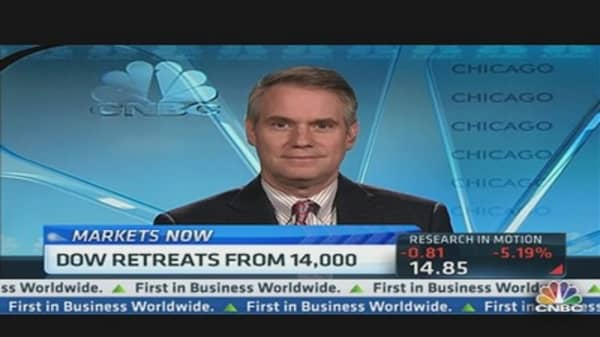 Dow Retreats From 14,000