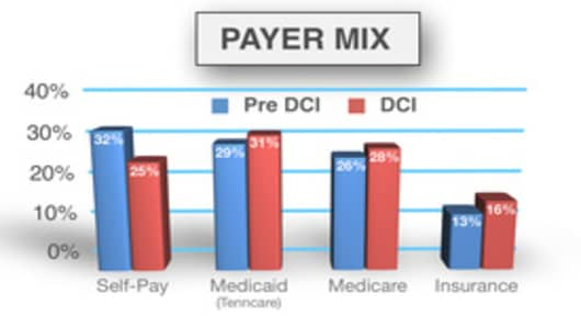 Memphis Payer Mix Improvements