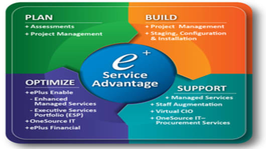 ePlus Service Advantage