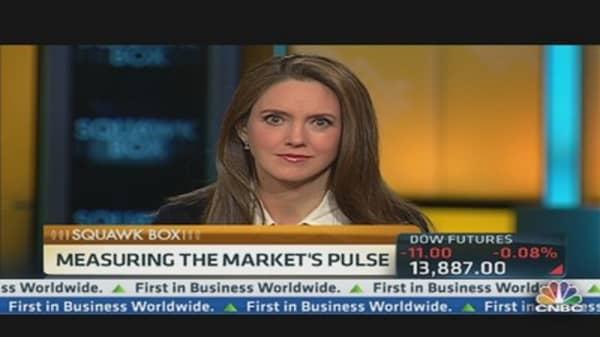 Measuring the Market's Pulse