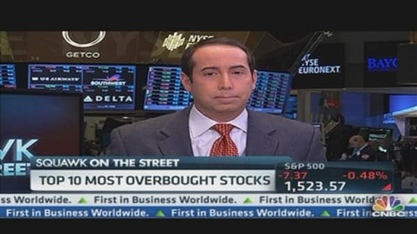 The Top Ten Most Overbought Stocks...