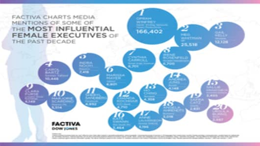 Factiva Charts