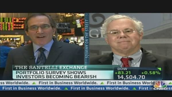 Santelli: Investor Survey vs. 10-Year Yields