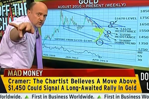 Cramer: Will Gold Turnaround?