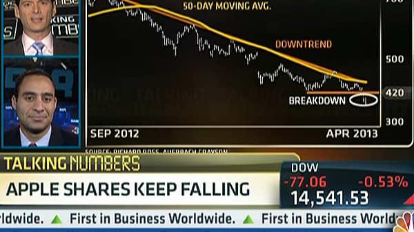 Talking Numbers: Apple Shares Keep Falling