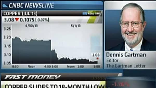 'Dr. Copper Is Sick,' Dennis Gartman Says