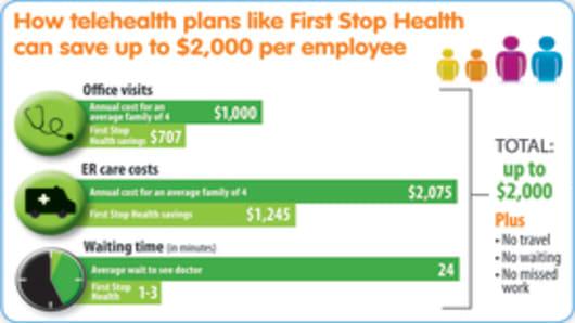 Telehealth Savings Infographic