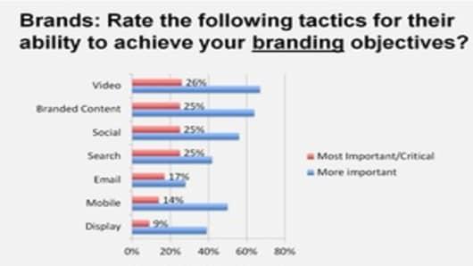Branding Objectives