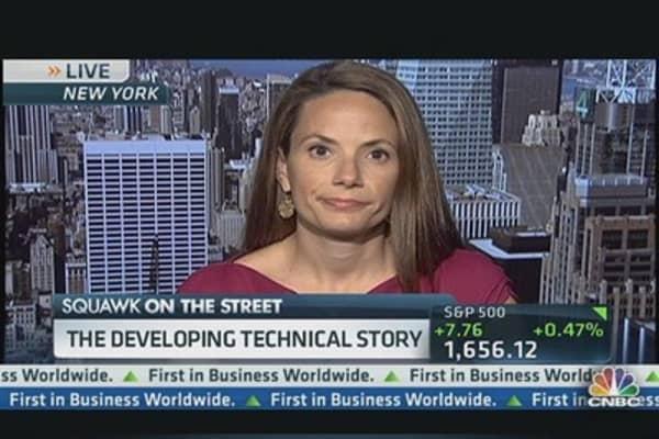 Plot Market Volatility: Technician