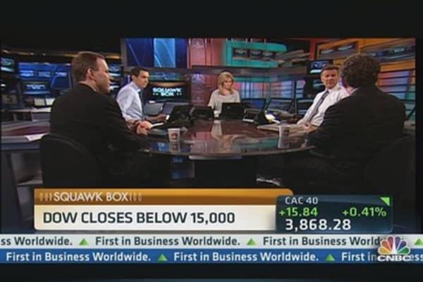 Dow Closes Below 15,000