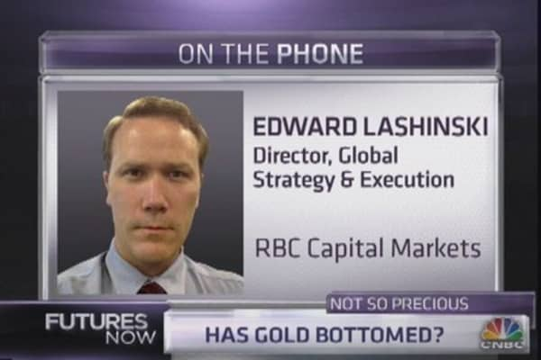 RBC Strategist: Cover Your Gold Shorts