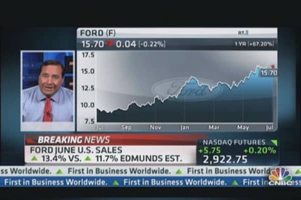 Ford Sales Up 13.4% in June